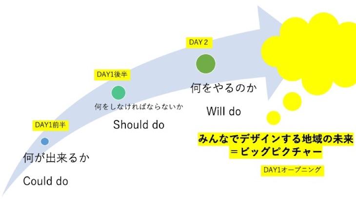 KLL「社会共創キャンプ2019」プロセス